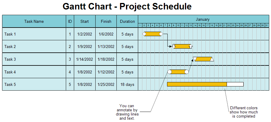 Gantt Chart Principle Brain Scribble